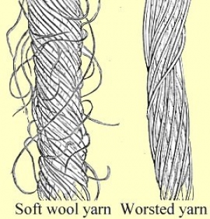 Schematic drawing showing the difference between a soft, fluffy woollen thread, and  smooth worsted thread.