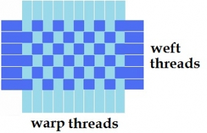 Schematic drawing of a tabby weave.