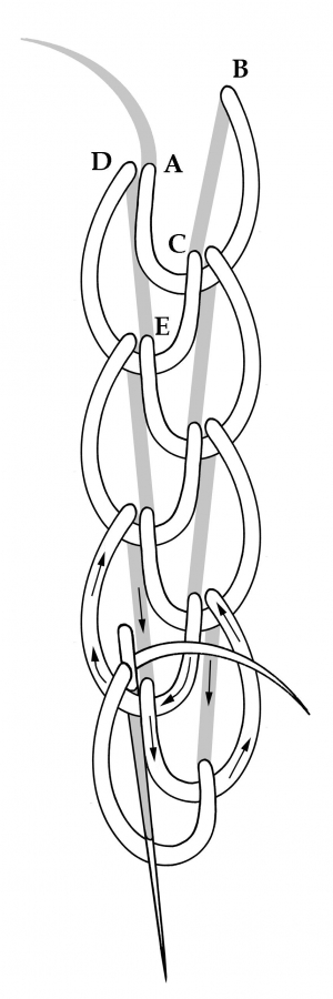 Schematic drawing of the double chain stitch.